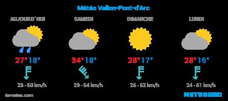 Météo Vallon-pont-d'Arc