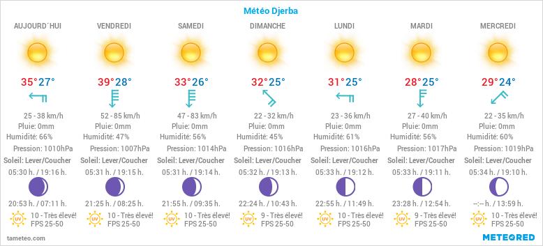 Météo Djerba
