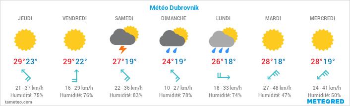 Découvrir et visiter Dubrovnik en pratique 1