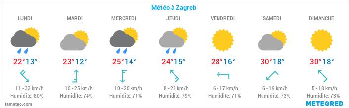 Visiter Zagreb en un jour entre modernité, héritage médiéval et influence austro-hongroise 1