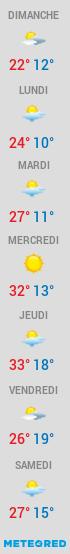 La météo en Dordogne