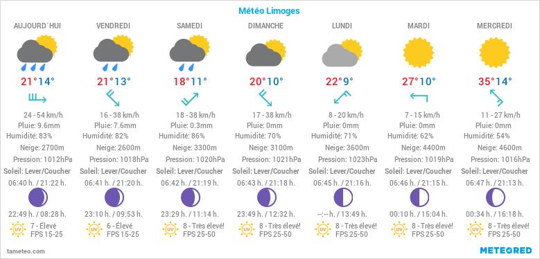 Météo Limoges Limoges Weather forecast Webcam Limoges