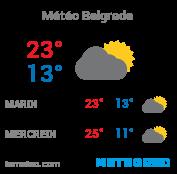 Météo Belgrade