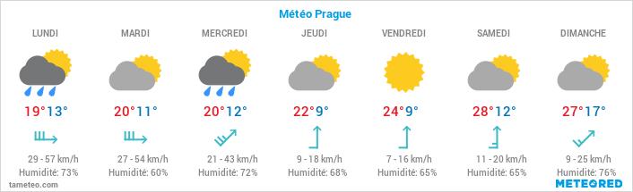 Guide voyage Prague : préparer son séjour à Prague 1